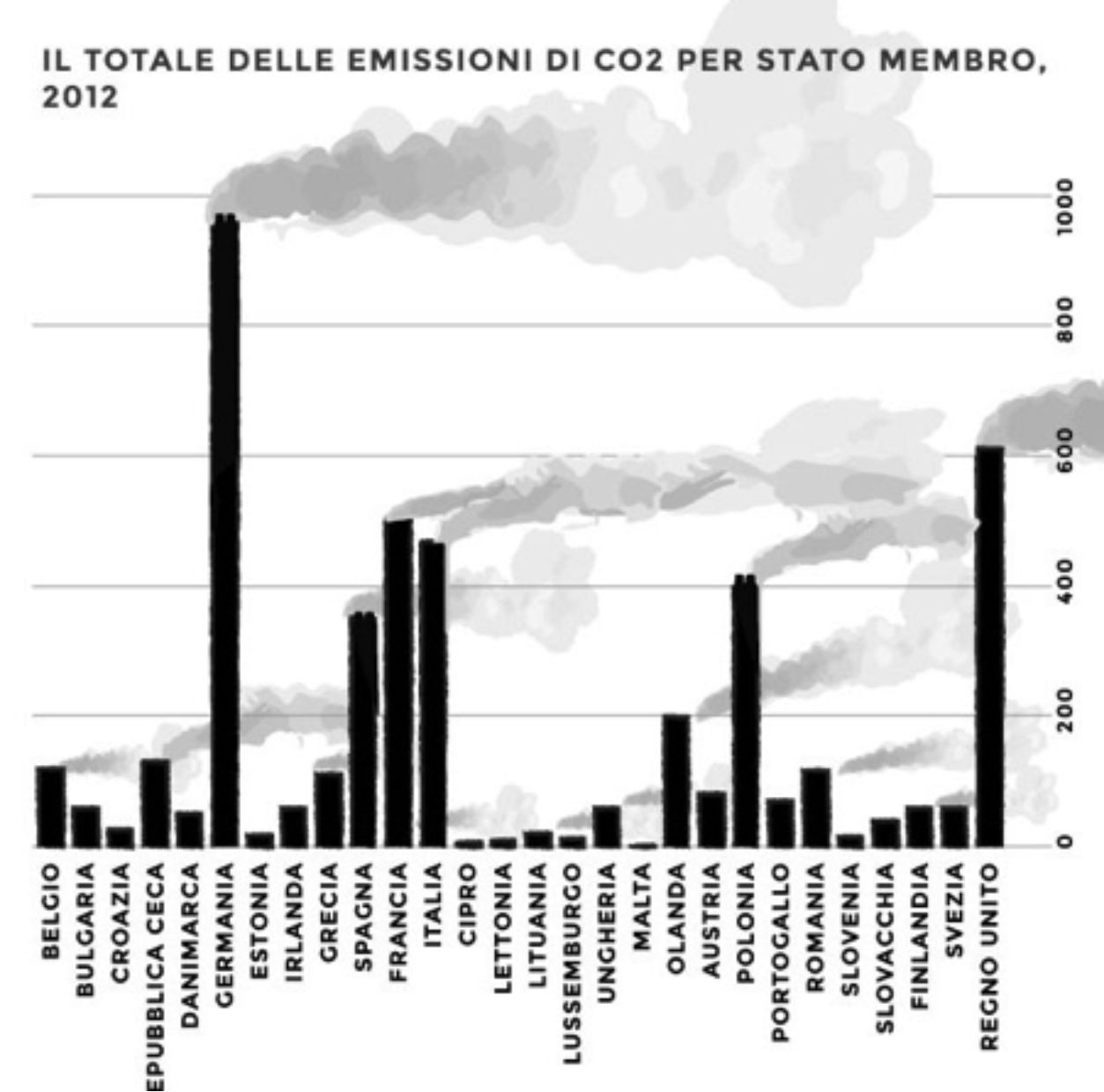 emissioni 2012
