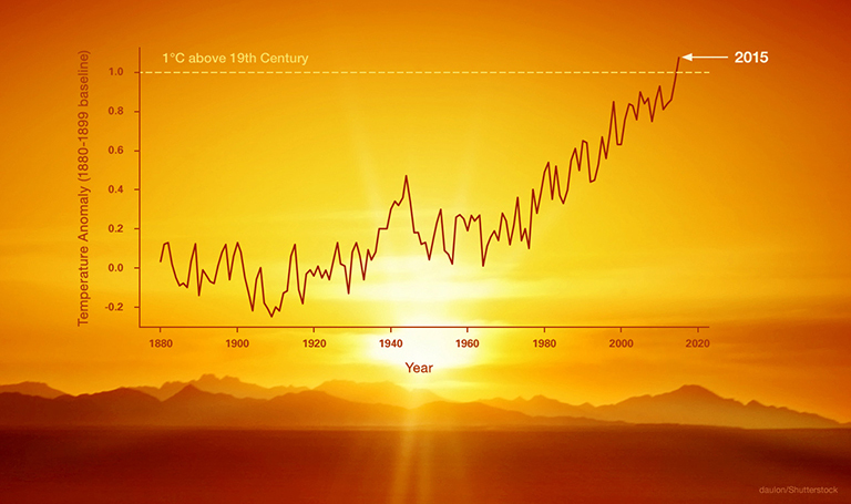 2391_temp-graph-v2-768pxNASA