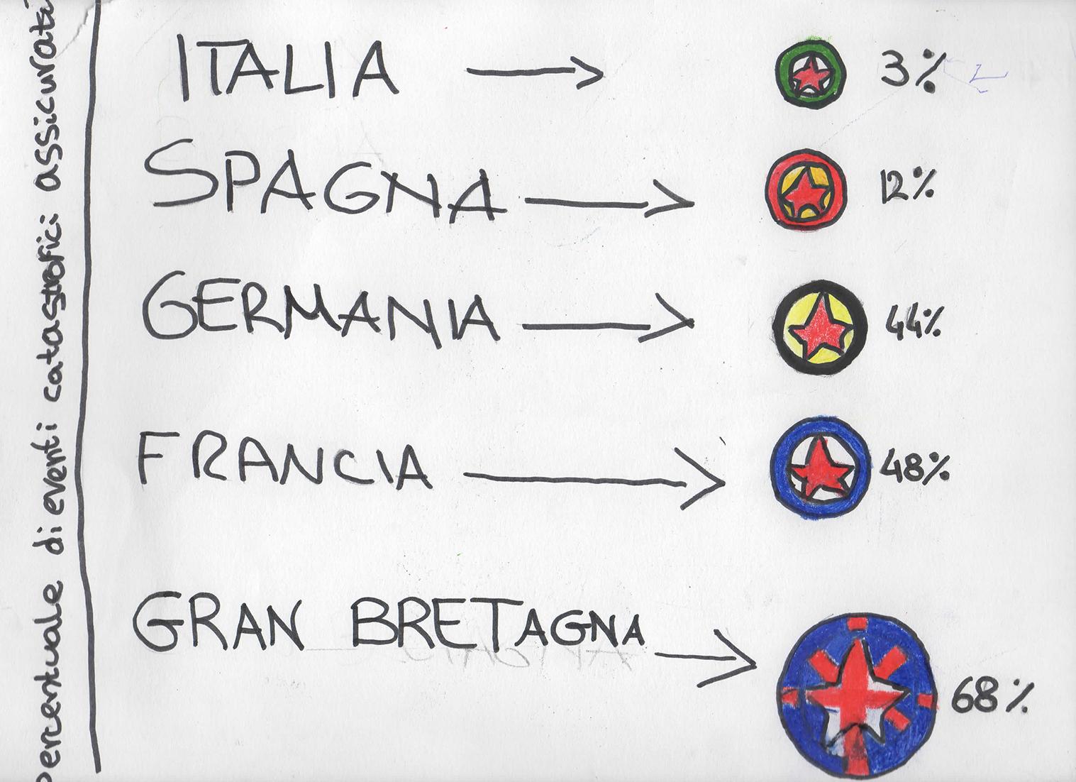 infografica di G. Apicella, F. Pierucci, L. Salvatori, R. Vitali, G. D'ugo (IIIC I.C. Frascati)